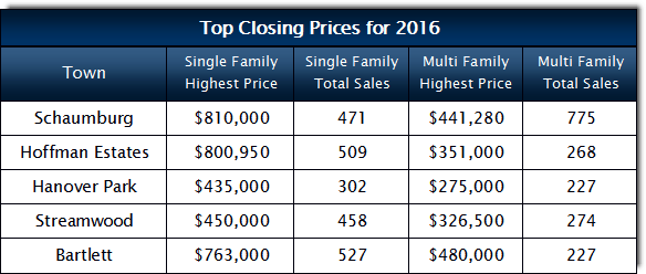 top closing prices for 2016