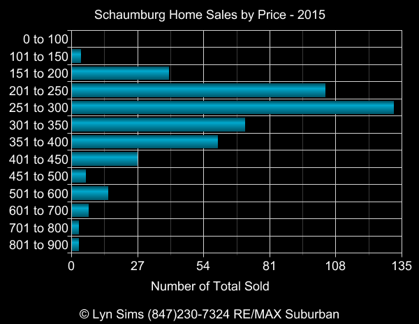 schaumburg home sales