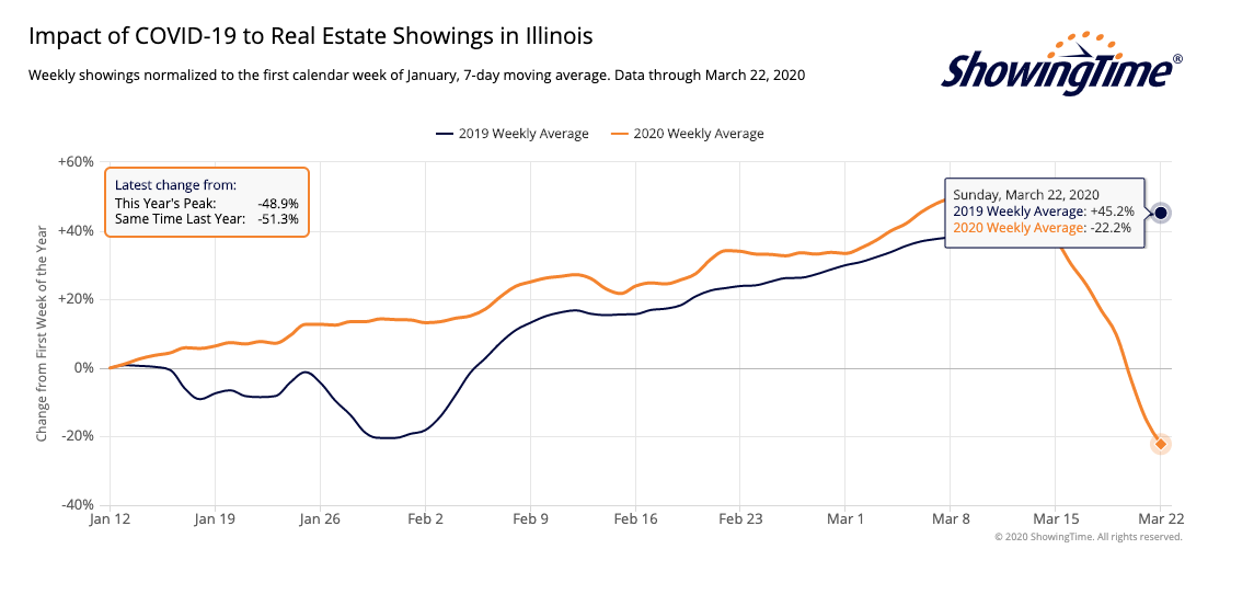 illinois real estate showings