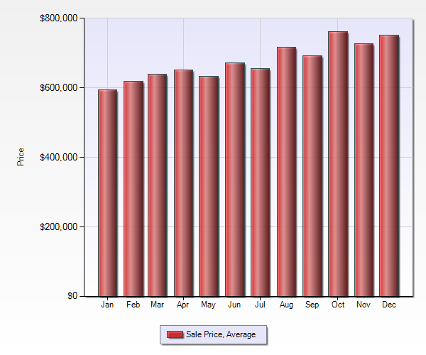 San Jose condo average sale price