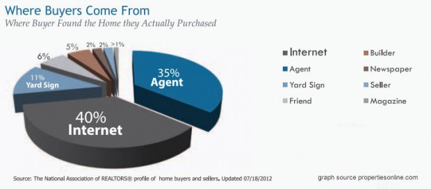 Selling a home in palo alto