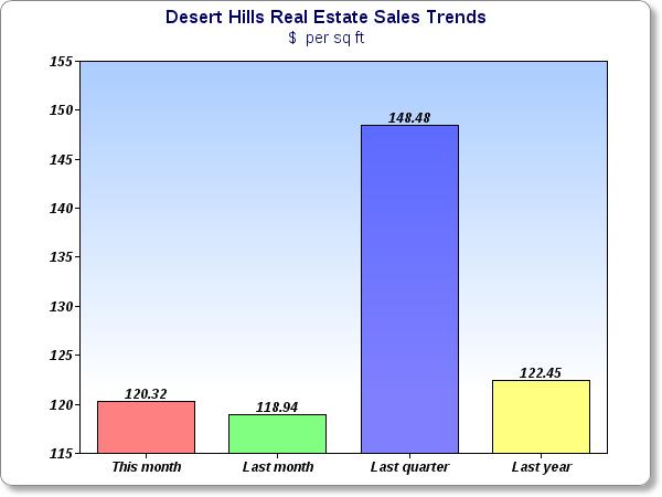 Desert Hills AZ Market Trends
