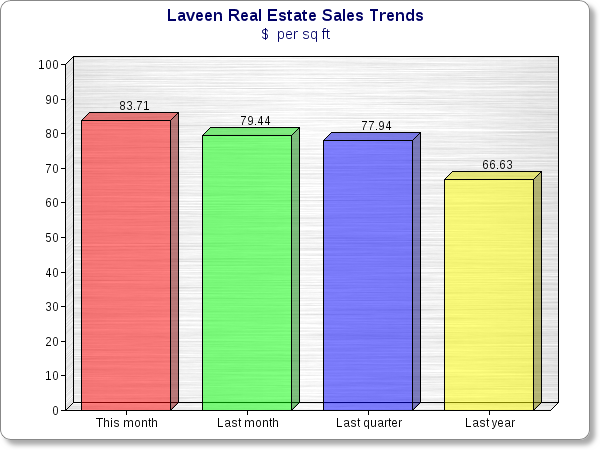 Laveen Chart