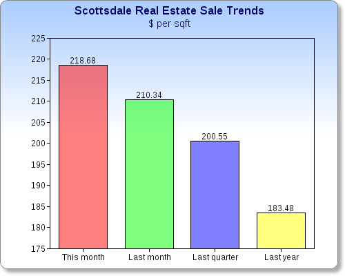 Real Estate Values, Scottsdale, AZ
