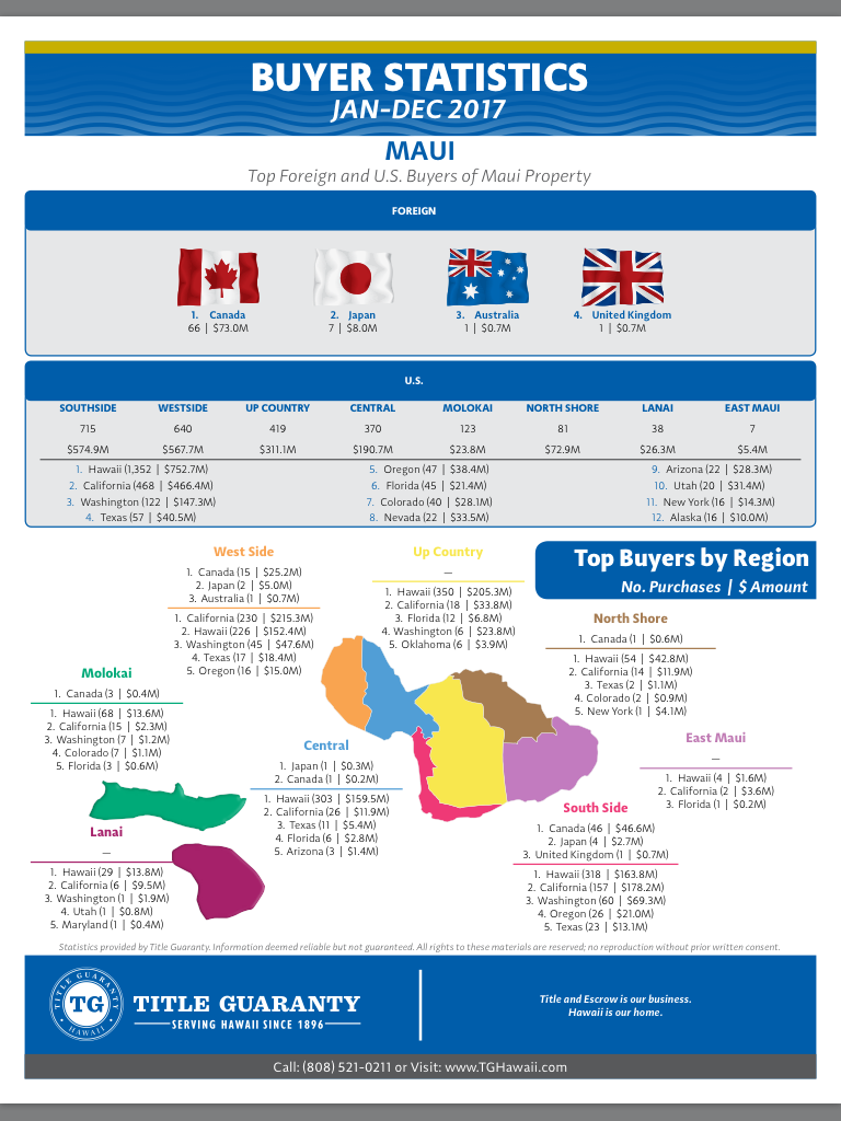 Foreign buyers of Maui Hawaii real estate charts and statistics graphic