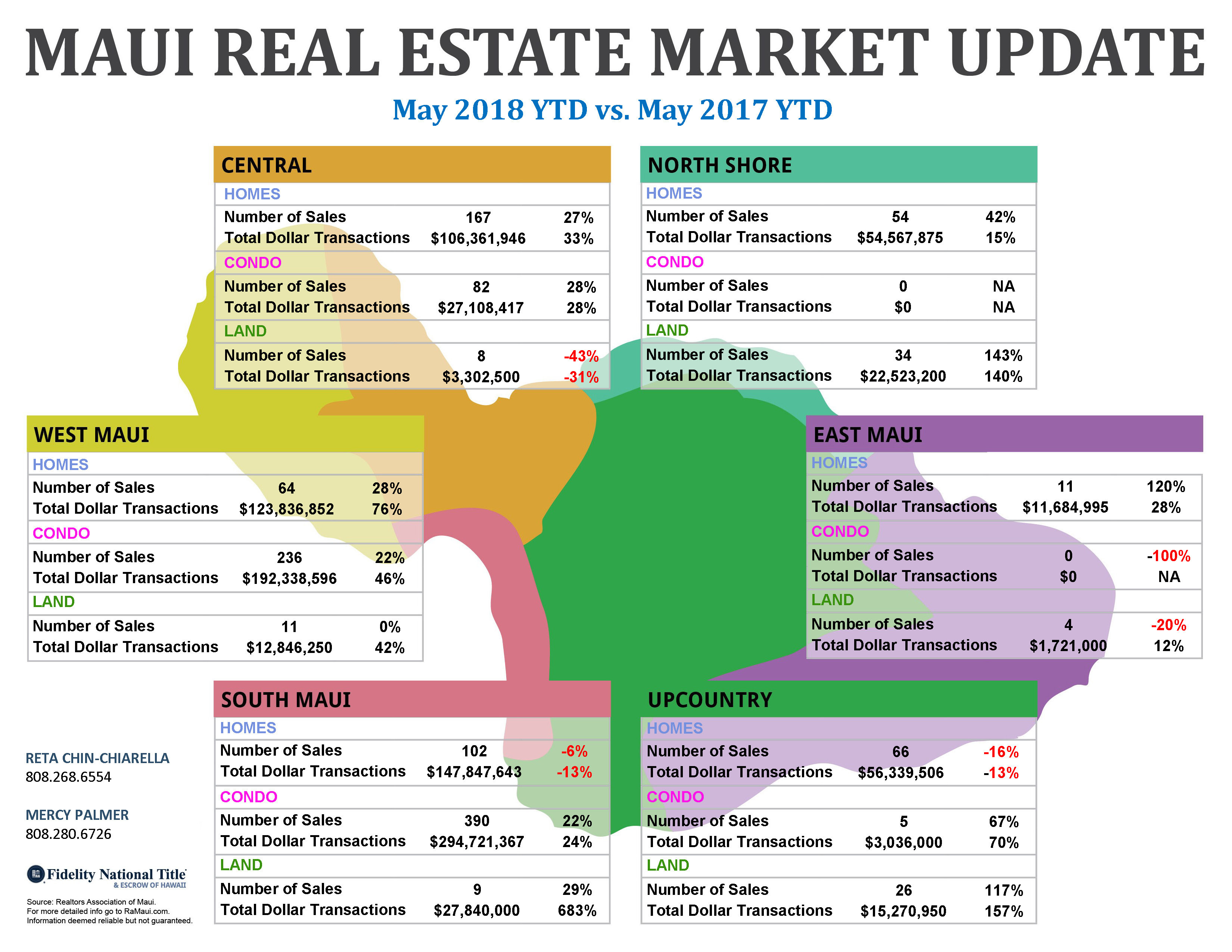 Maui real estate sales by district - May 2018
