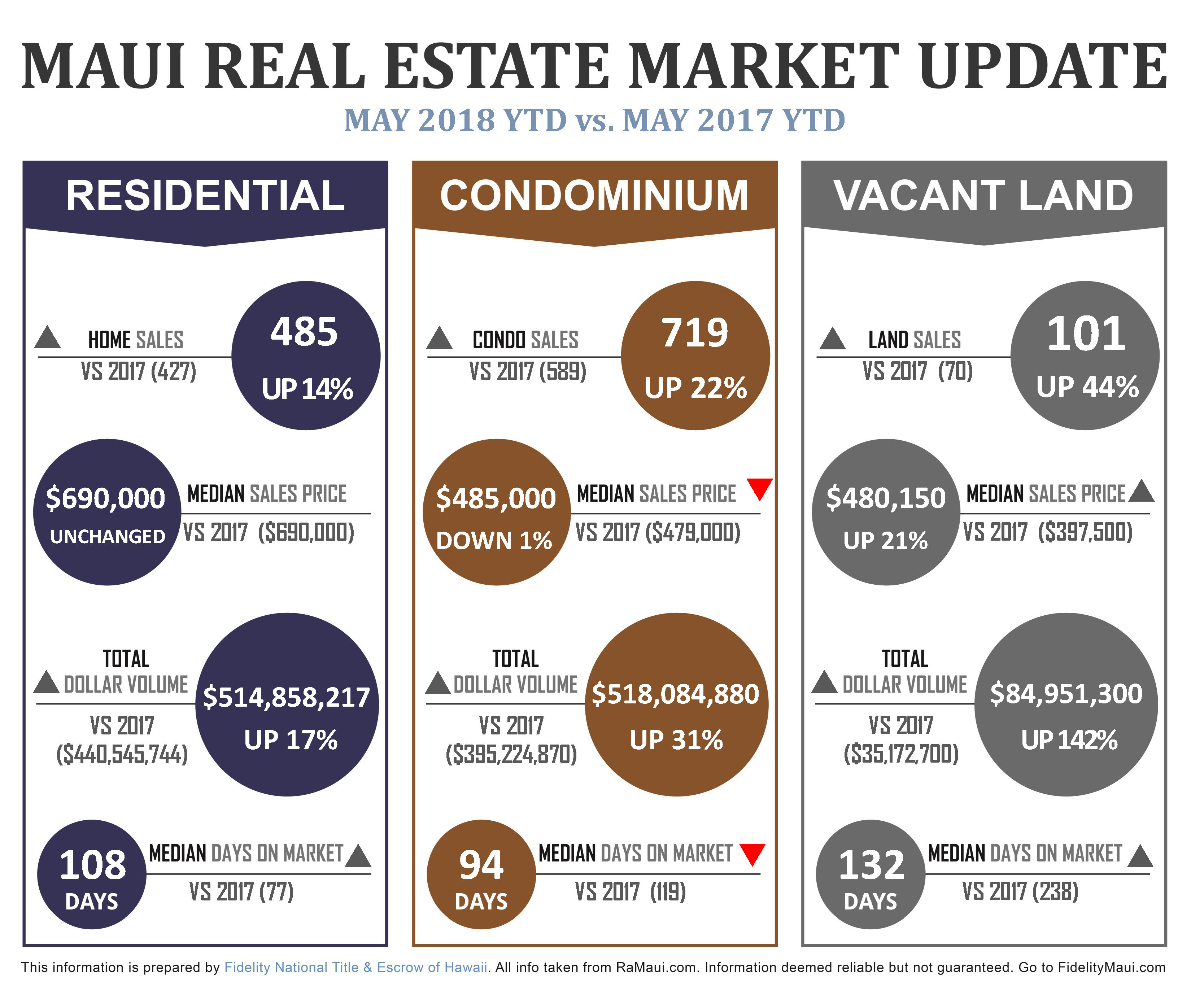 Maui real estate sales by type - May 2018