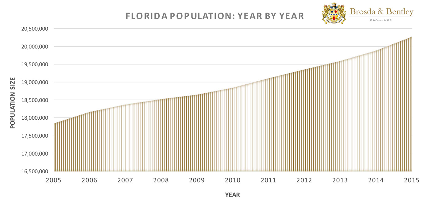Infographic by Brosda and Bentley showing Florida Population Growth Year by Year