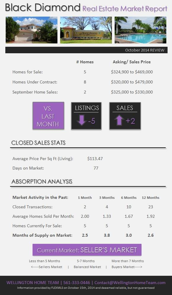 Black Diamond Wellington Real Estate Market Report | October 2014