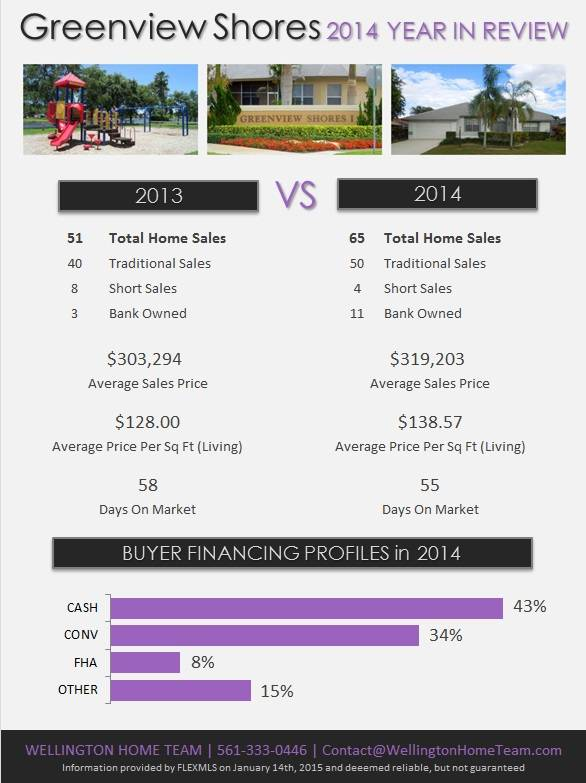 Greenview Shores Wellington Florida Real Estate | 2014 Year in Review