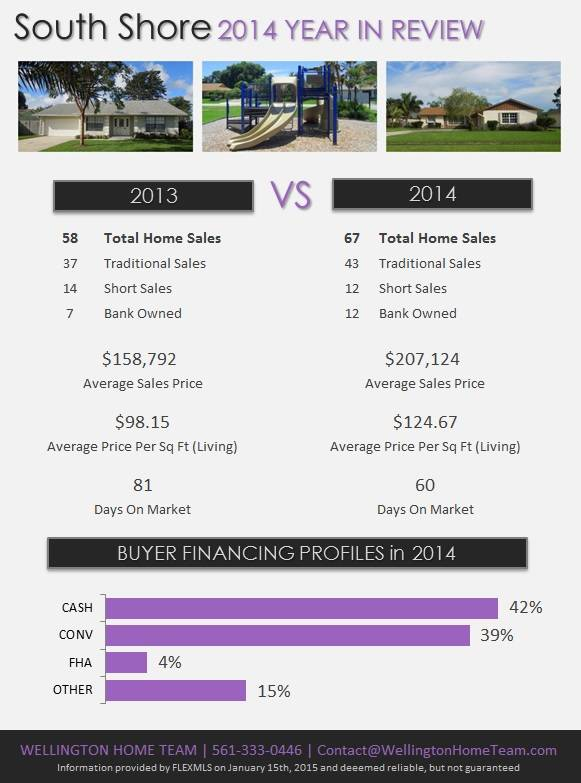 South Shore Wellington Florida Real Estate | 2014 Year in Review