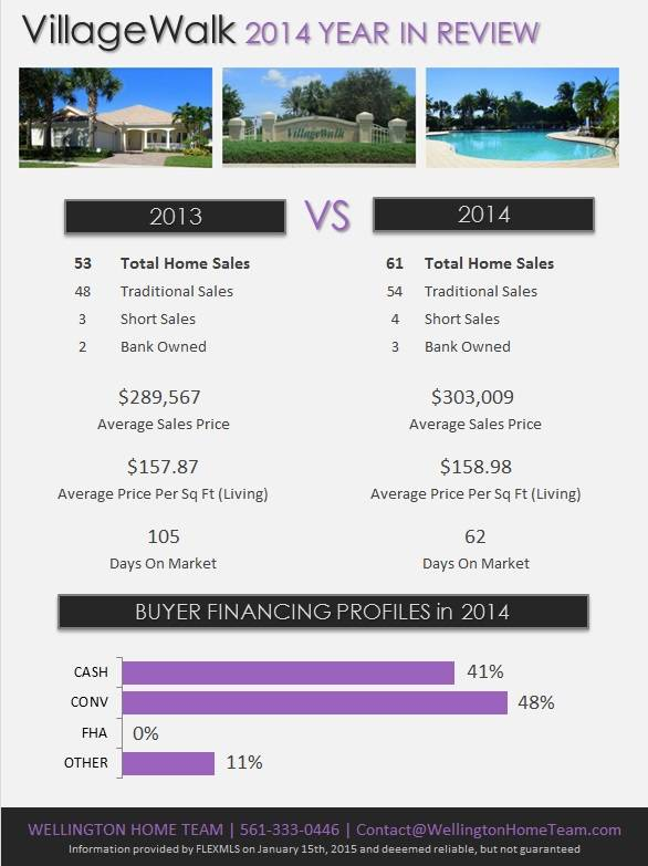 VillageWalk Wellington Florida Real Estate | 2014 Year in Review