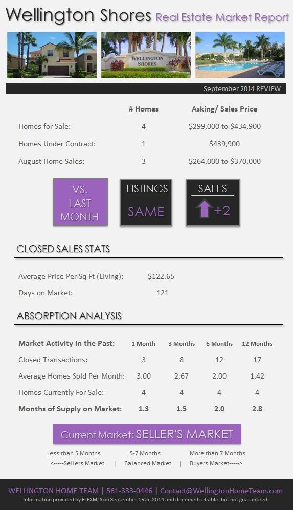 Wellington Shores Wellington Real Estate Market Report | September 2014