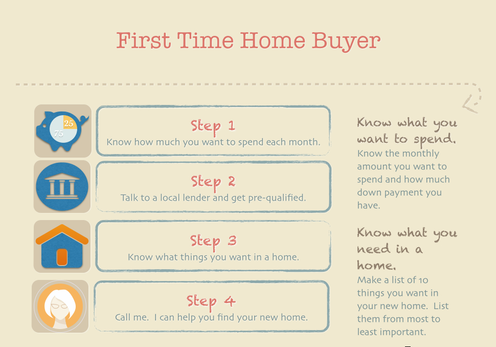 buyers steps know buyer daunting sometimes job follow let through guide help
