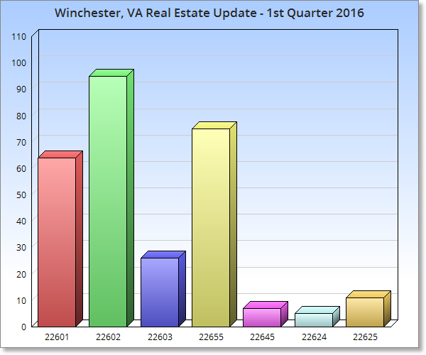 Winchester, VA Real Estate Market Update - 1st Quarter 2016