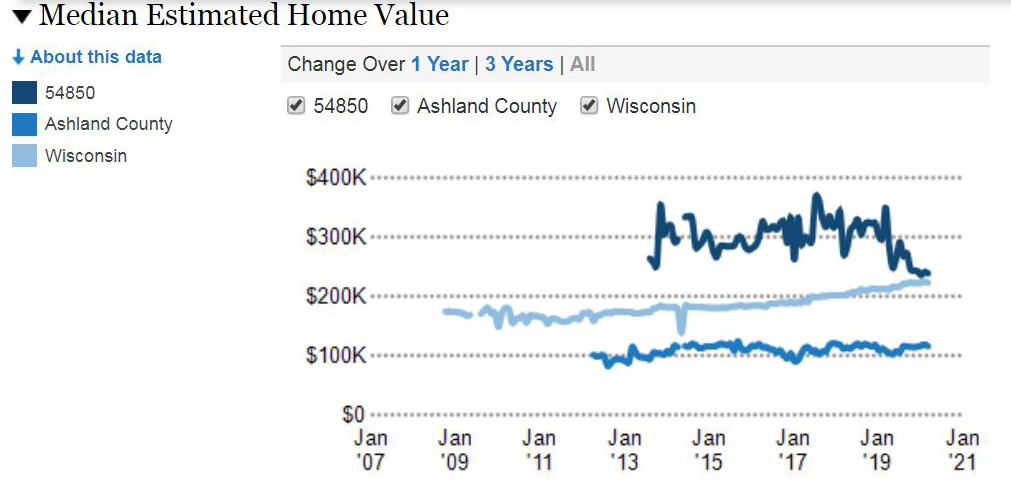 Ten Year History of Median Home Prices on Madeline Island