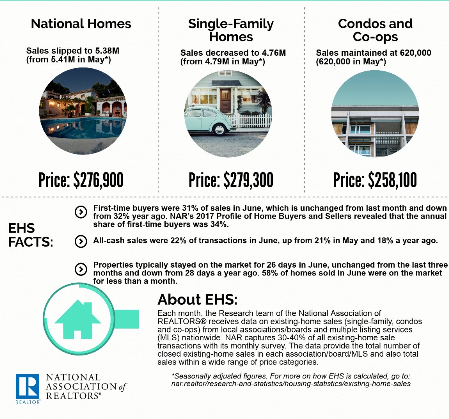 June 2018 Real Estate Stats by National Association of Realtors