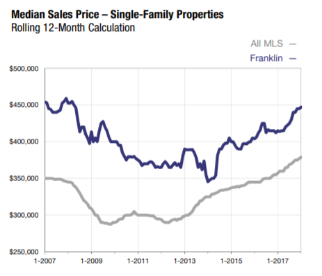 Franklin MA Median Sales Price