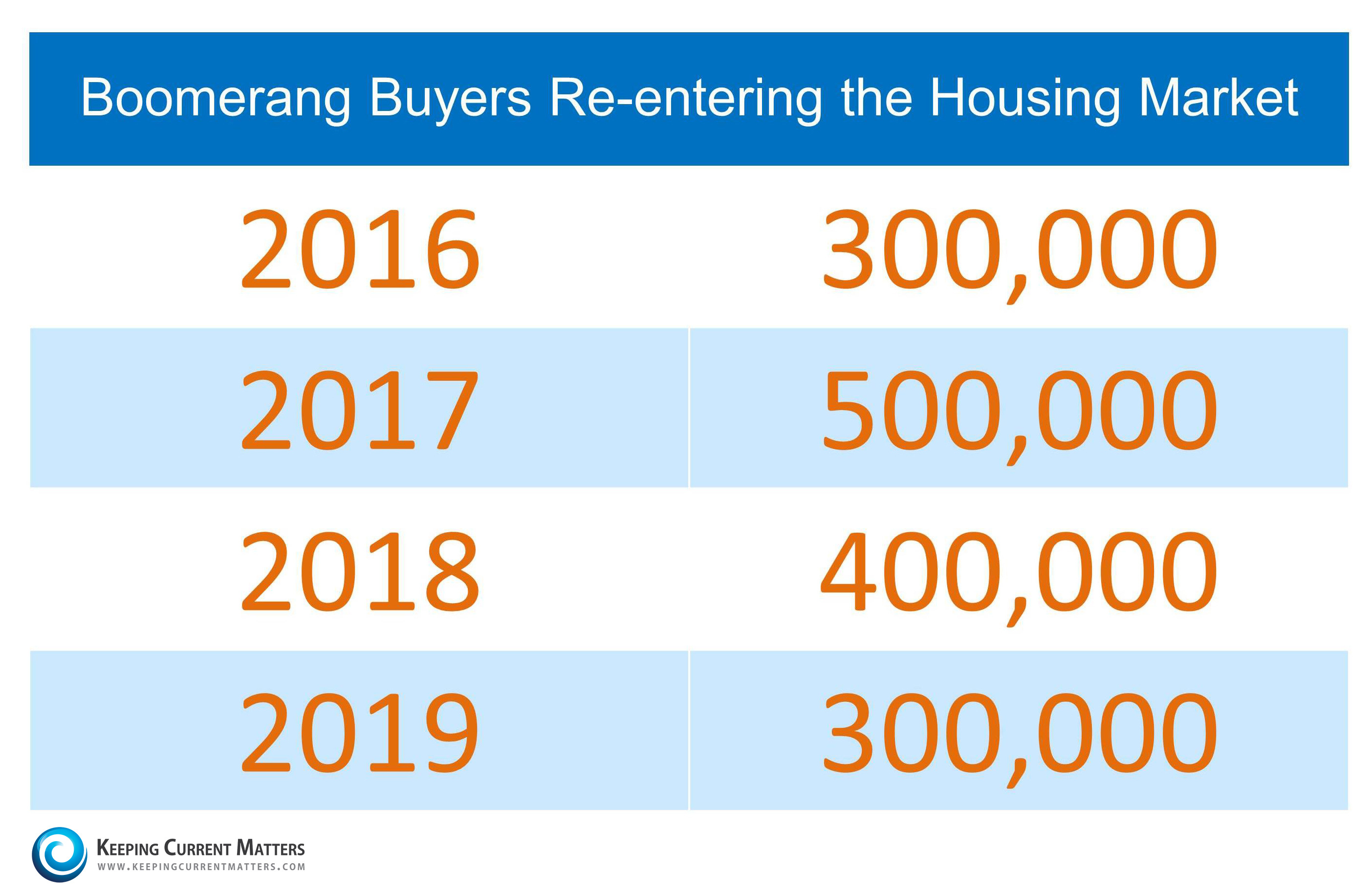 Boomerang Buyers to Enter the Real Estate Market