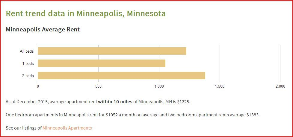 Twin Cities MN Rent Values for December 2015