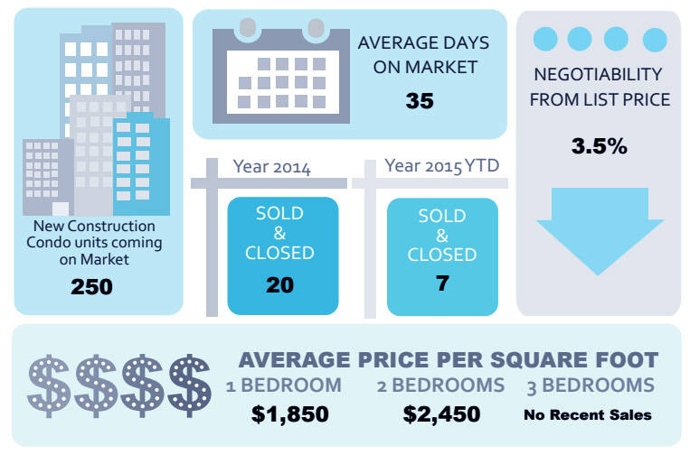 3 Lincoln Center Condo Market Report July 2015