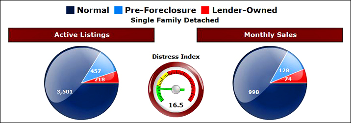 Phoenix AZ Foreclosures and Short Sales