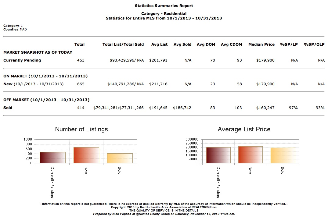 Market Report For Madison County Alabama 10/01/2013-10/31/2013