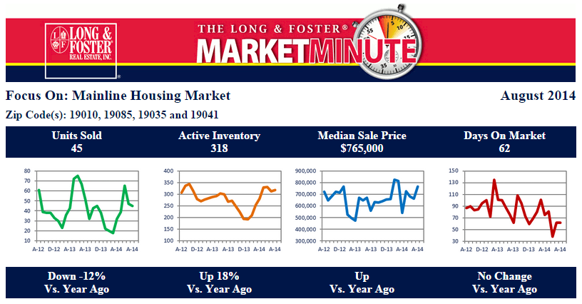 Main Line Market Report