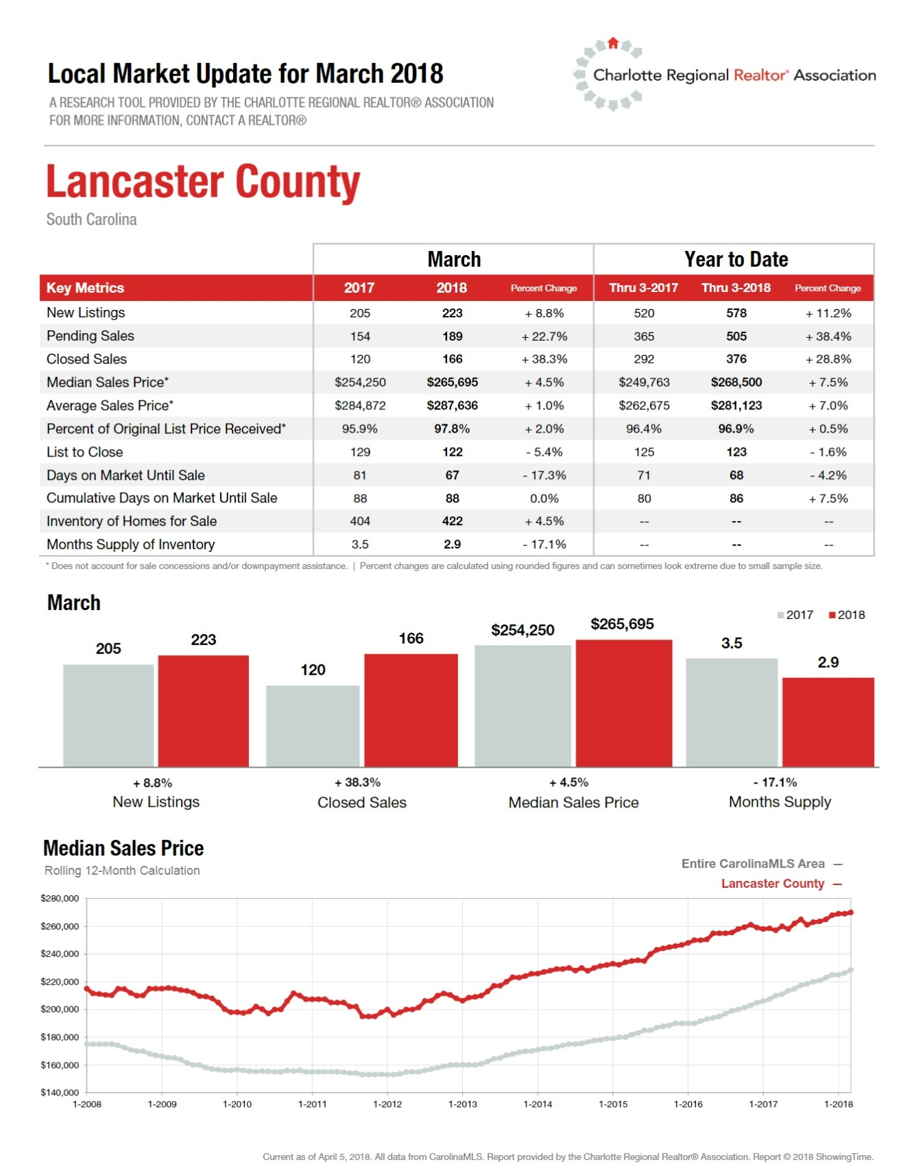 1st Quarter 2018 Housing Report Lancaster County, SC