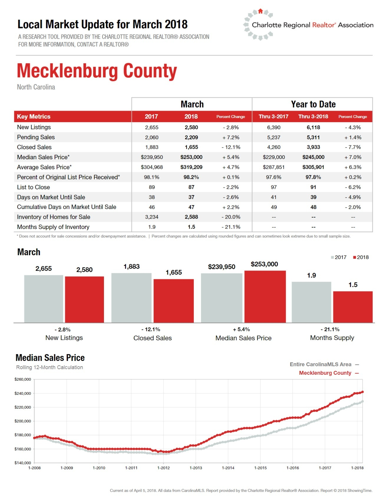 1st Quarter 2018 Housing Report For Mecklenburg County, NC