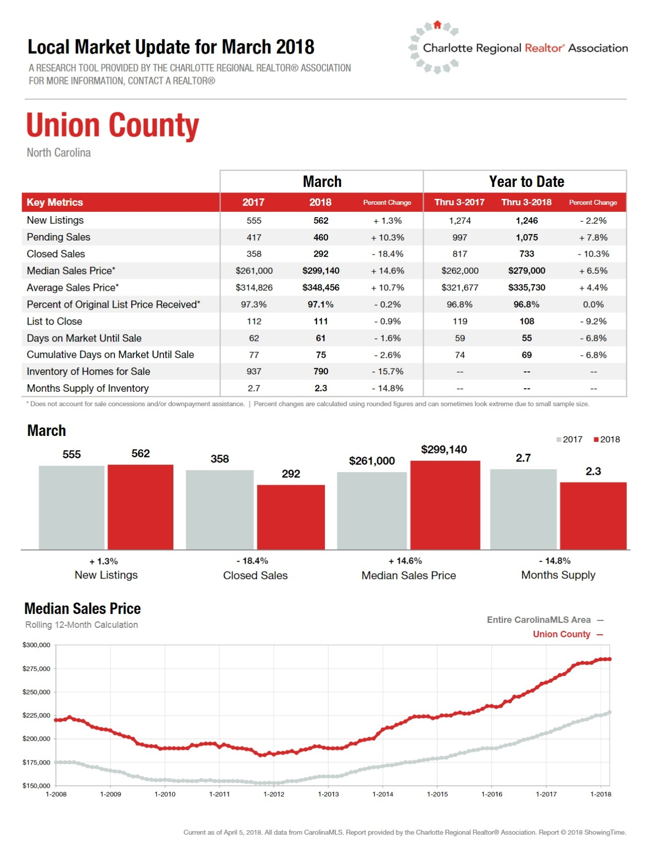 1st Quarter 2018 Housing Report Union County, NC