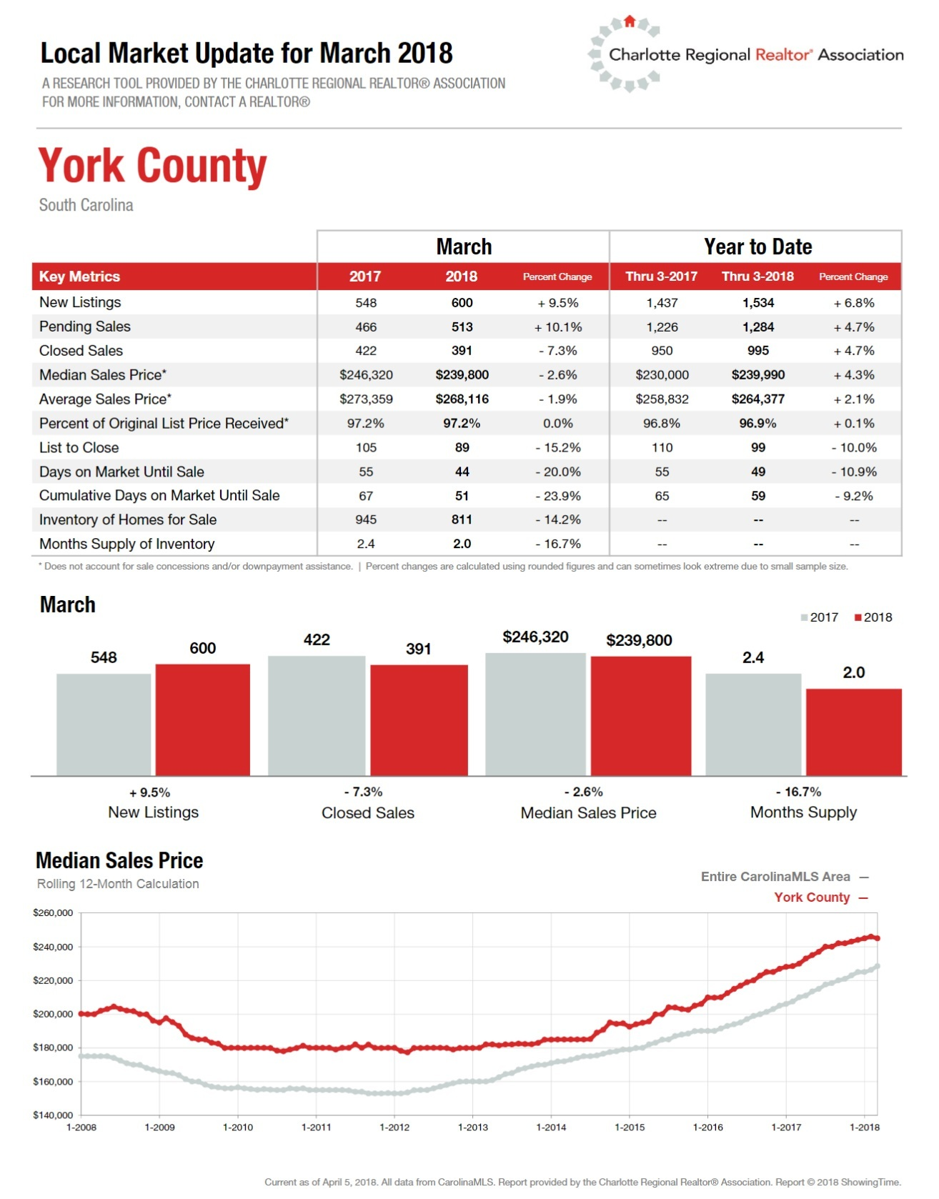 1st Quarter Housing Report York County, SC