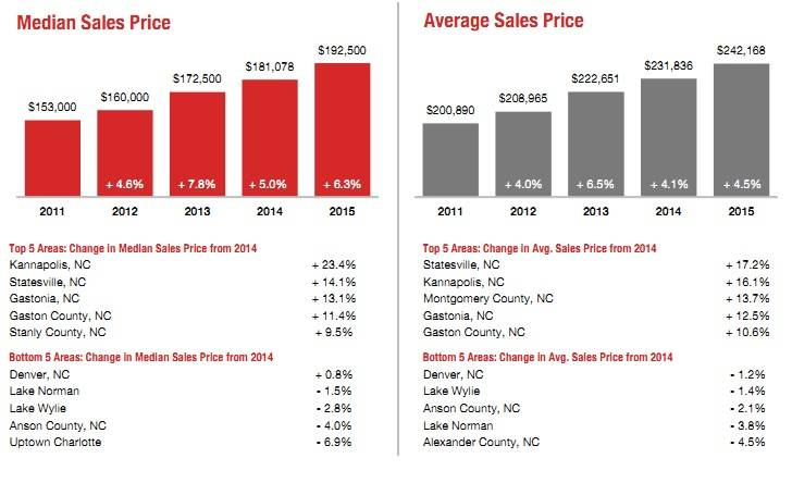 Charlotte Housing Market 2015 Quick Facts