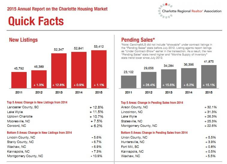Charlotte's 2015 Housing Market Quick Facts