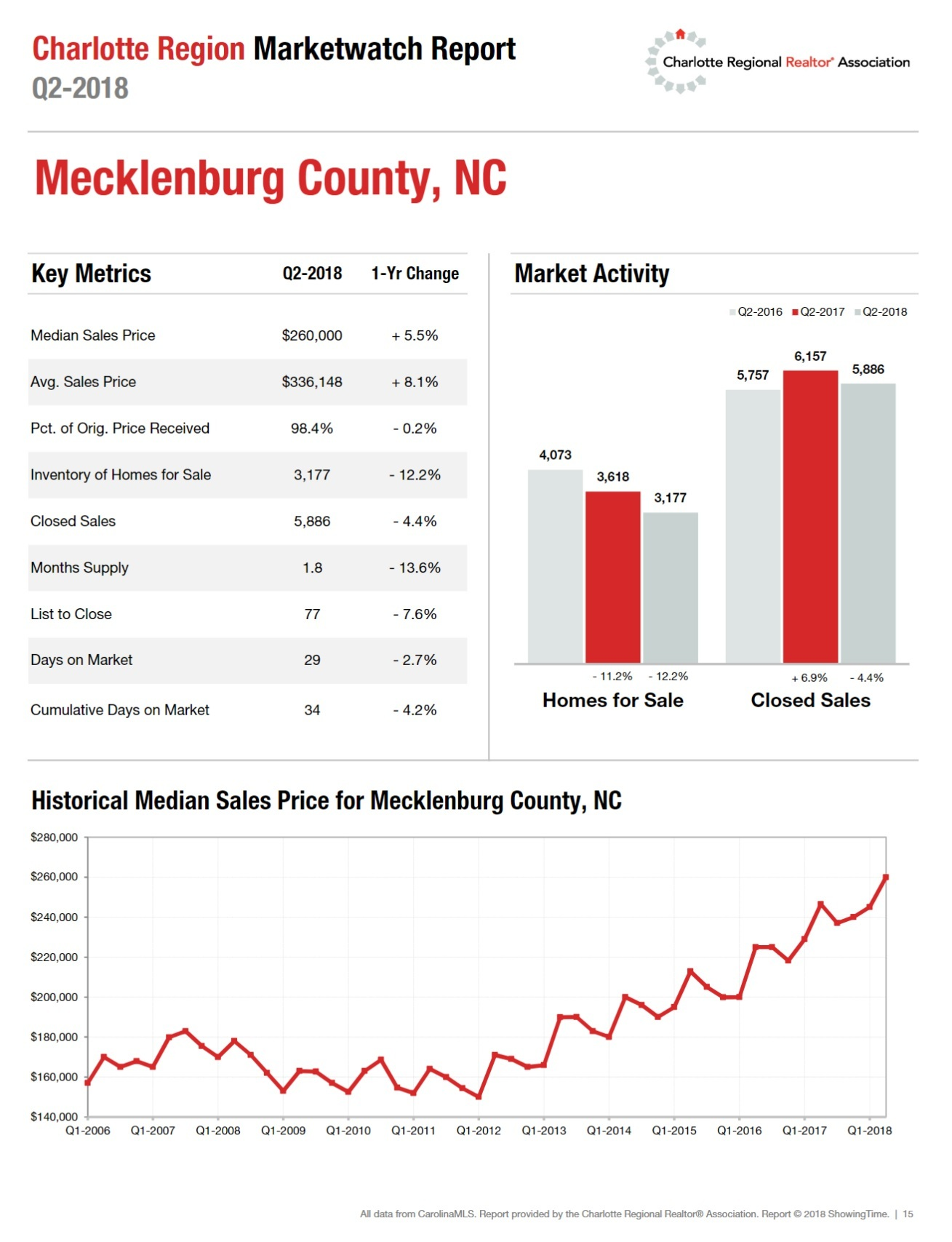 Mecklenburg County Housing Update 2nd Quarter 2018