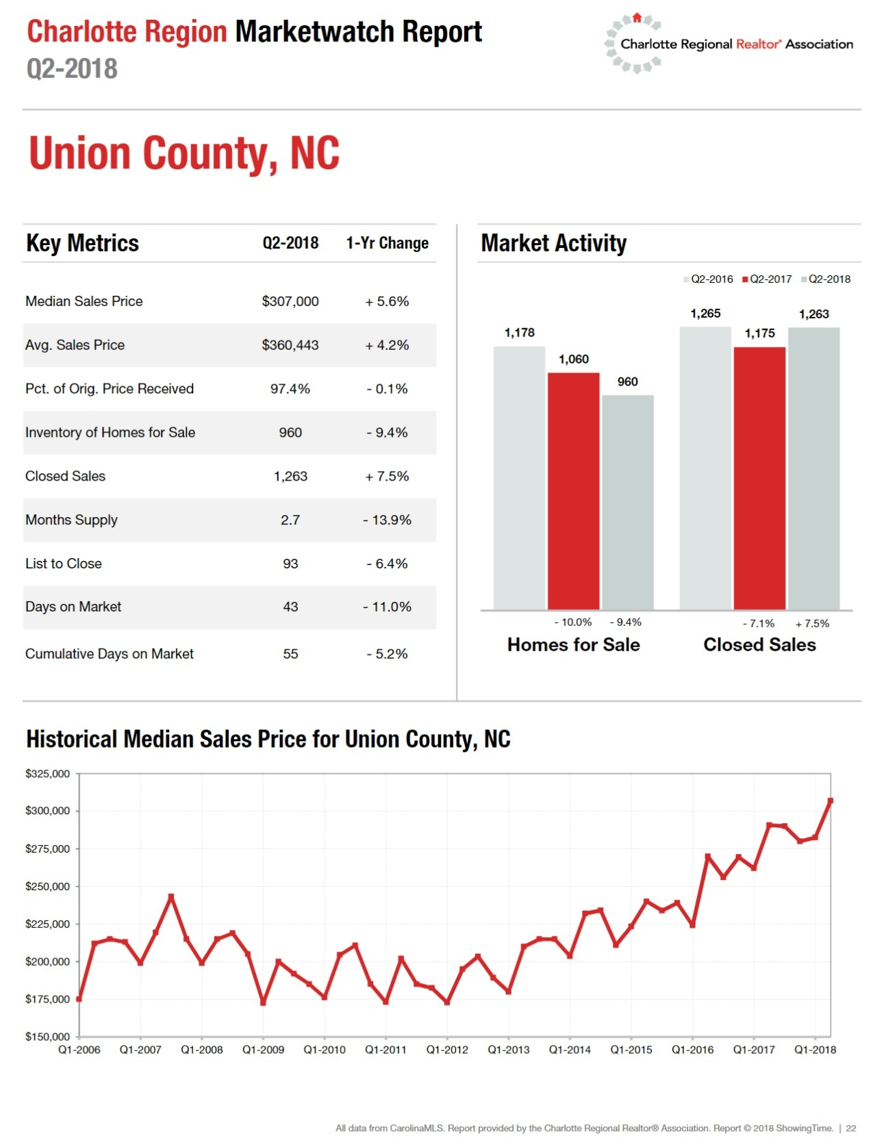 Union County, NC 2nd quarter 2018 housing data