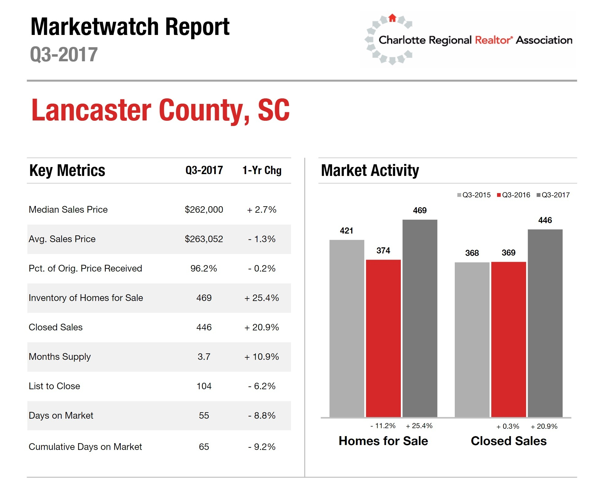 Lancaster County, SC Housing Market Update: 3rd Quarter 2017