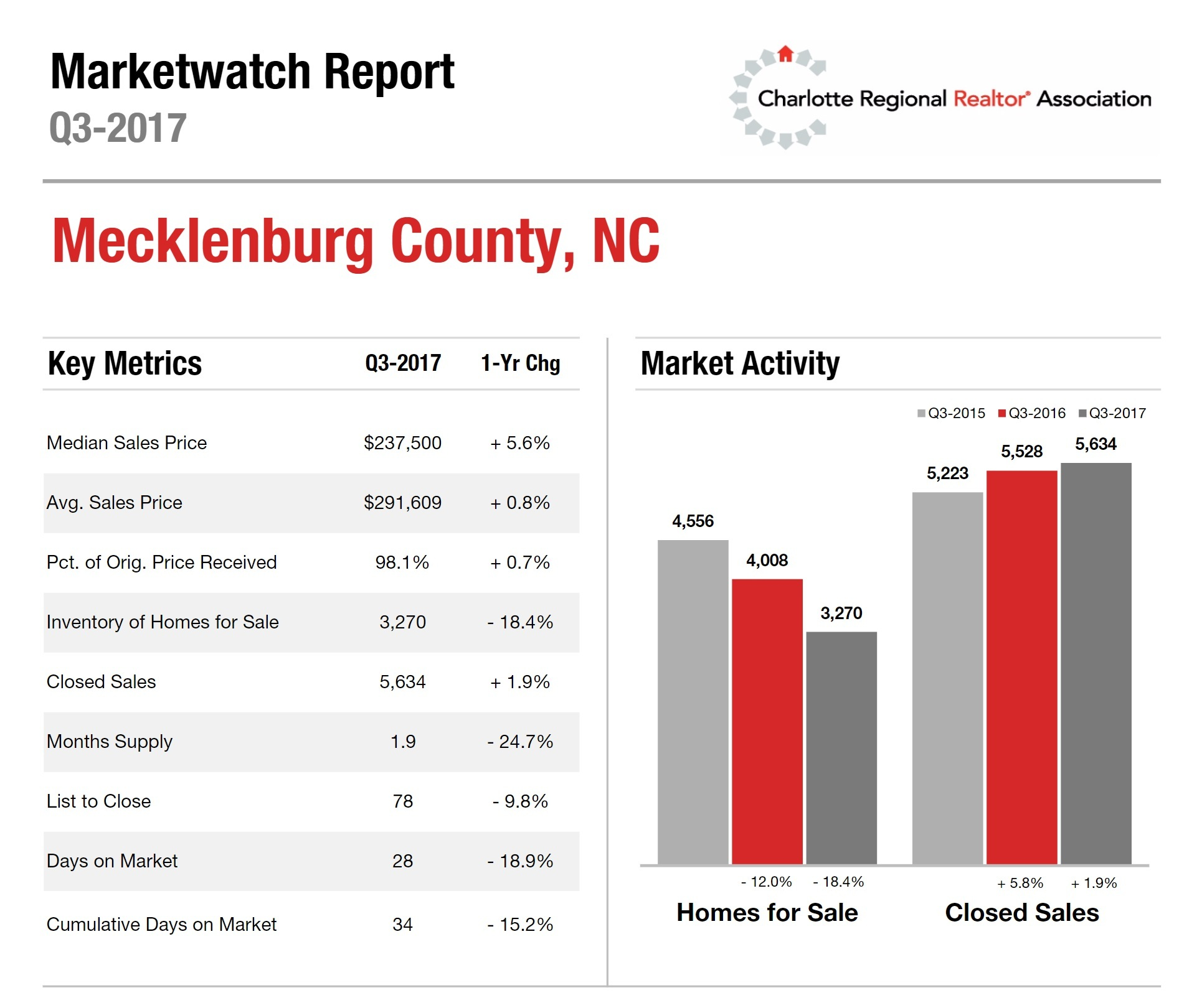 Mecklenburg County, NC Housing Market Update: 3rd Quarter 2017