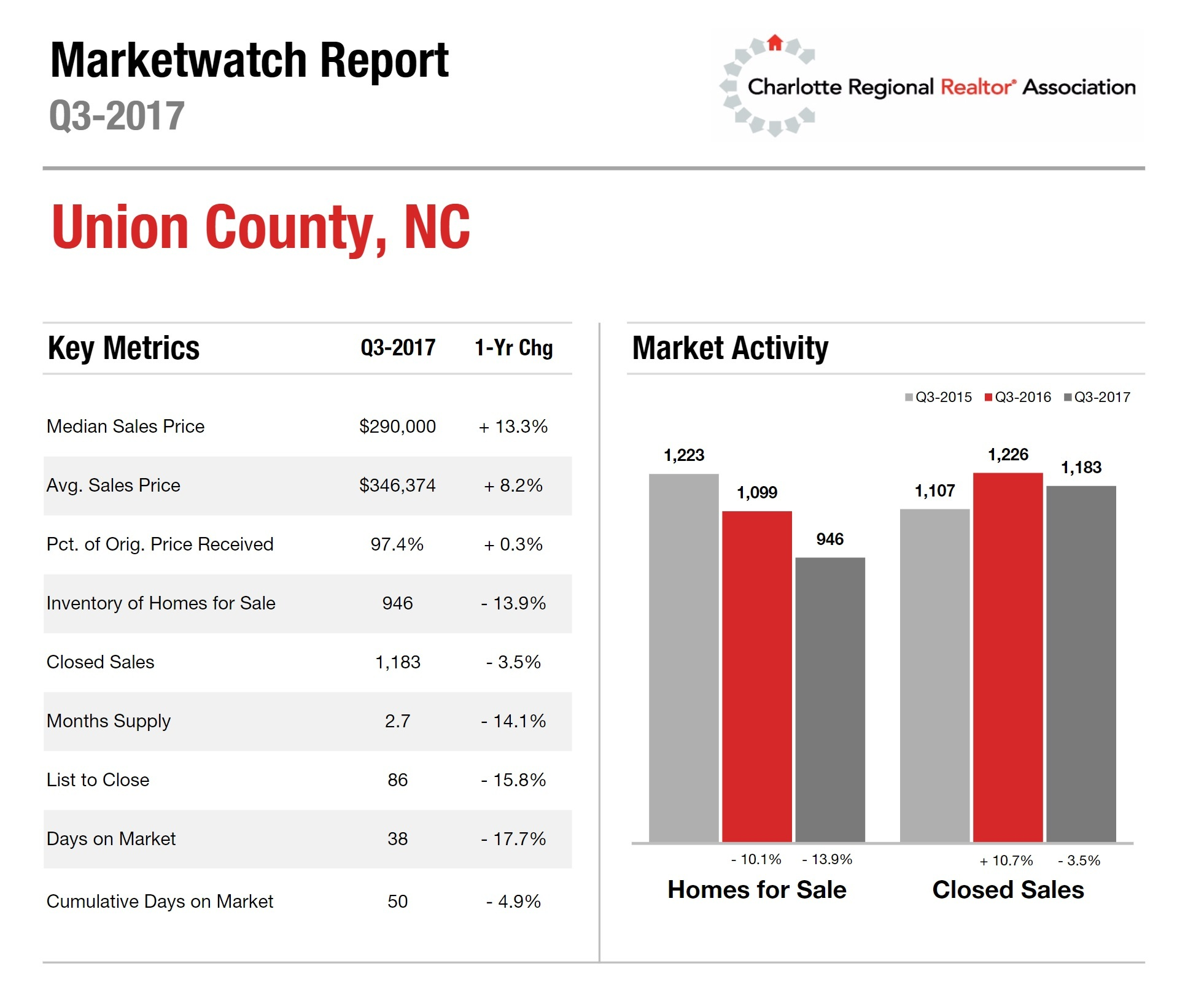 Union County, NC Housing Market Update: 3rd Quarter 2017