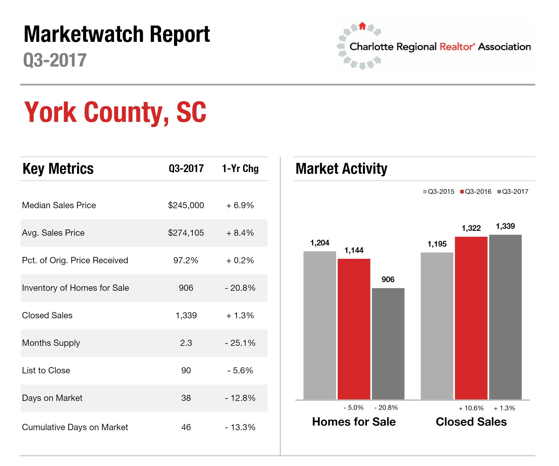 York County, SC Housing Market Update: 3rd Quarter 2017