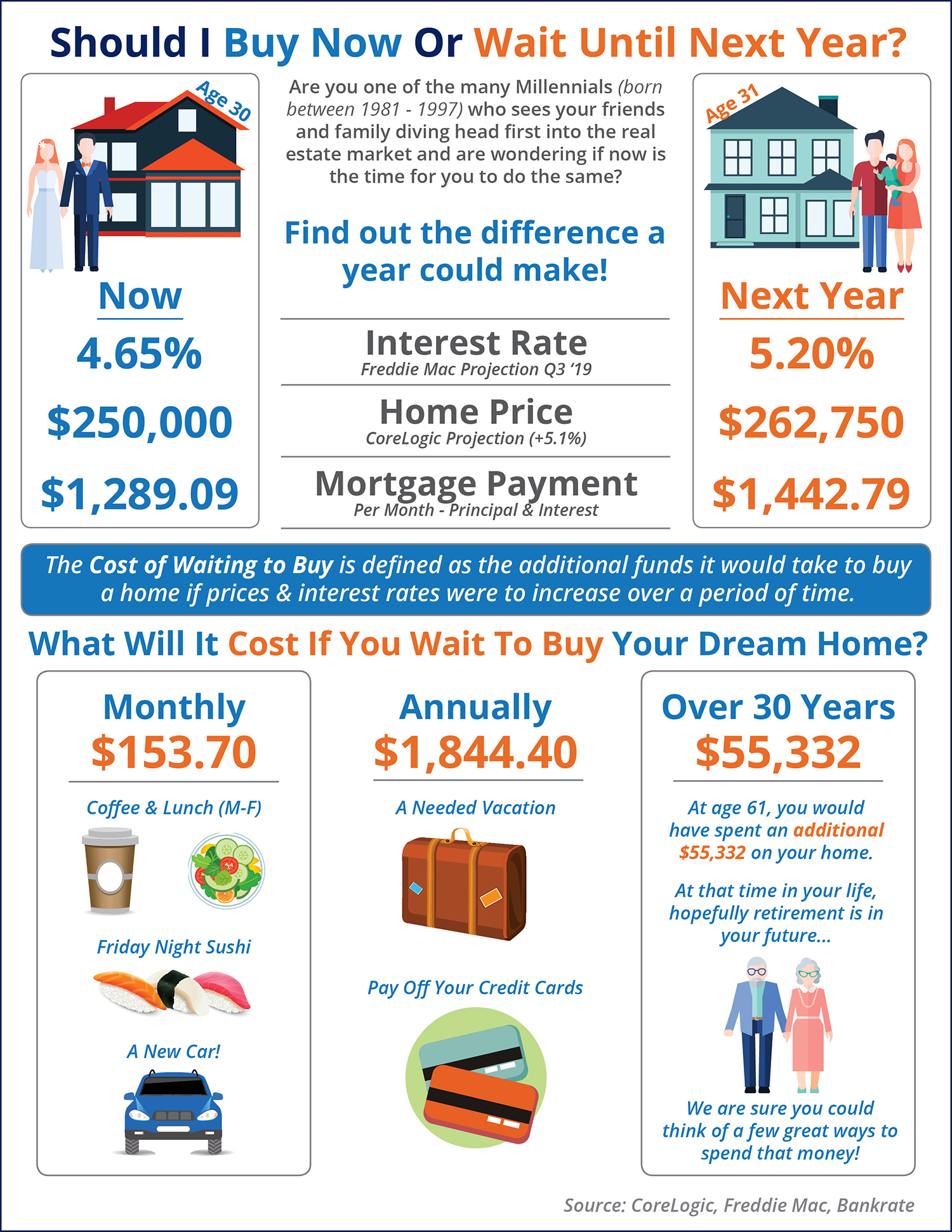 Buy A Home Now Or Wait Till Nex Year?
