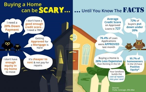 Buying a home might seem scary, till you know the facts