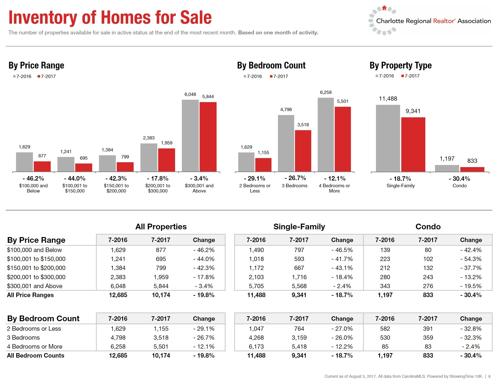 Change in Inventory of Homes For Sale In Charlotte NC Refion