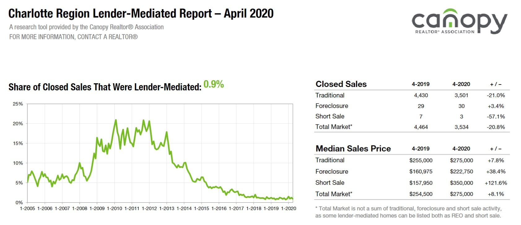 Foreclosure and Short Sale Home Sales In April 2020 Charlotte Region