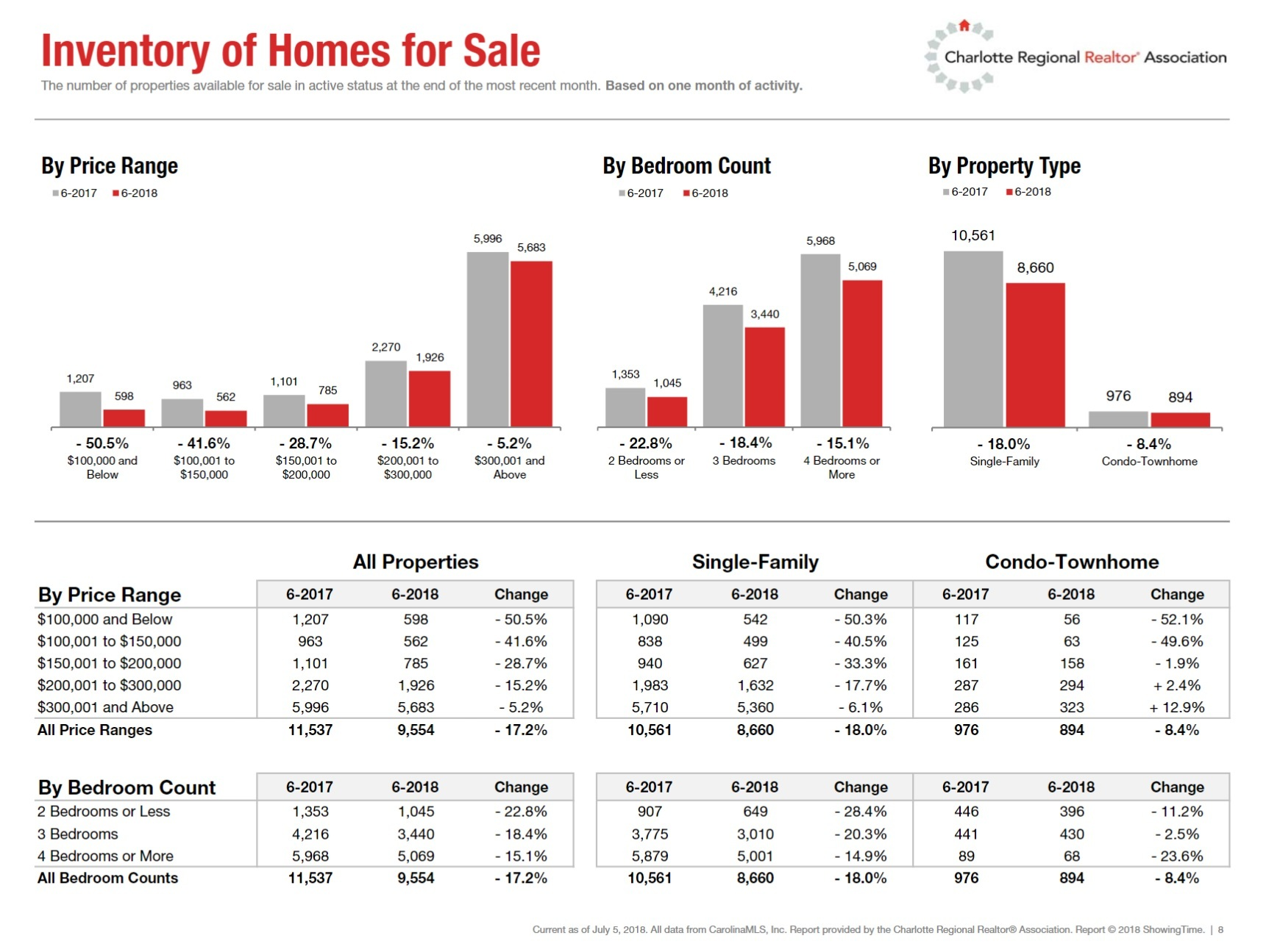 Inventory of Homes for Sale In Charlotte Region June 2018