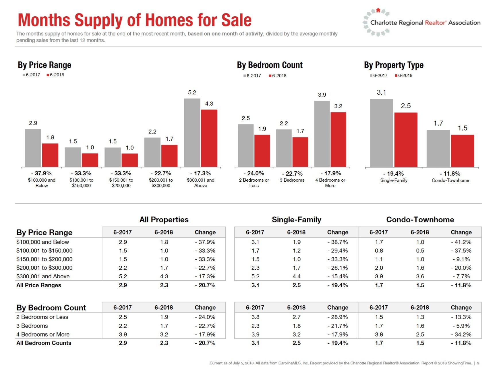 Months Supply of Homes For Sale Charlotte Region June2018