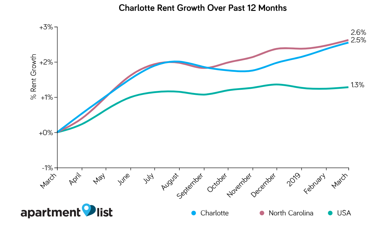 Charlotte NC Rent Increases For 12 Months