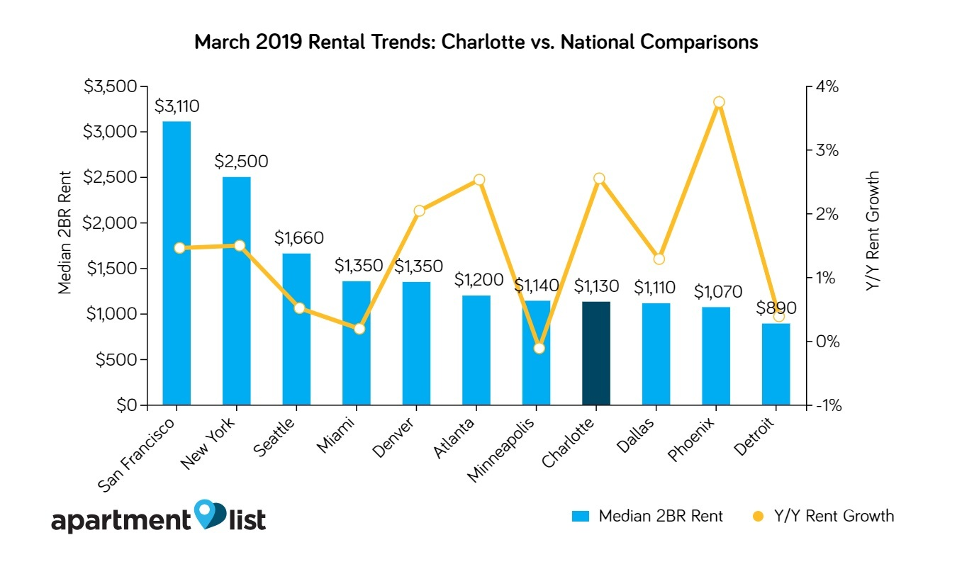How Charlotte Rents Compare With National Figures