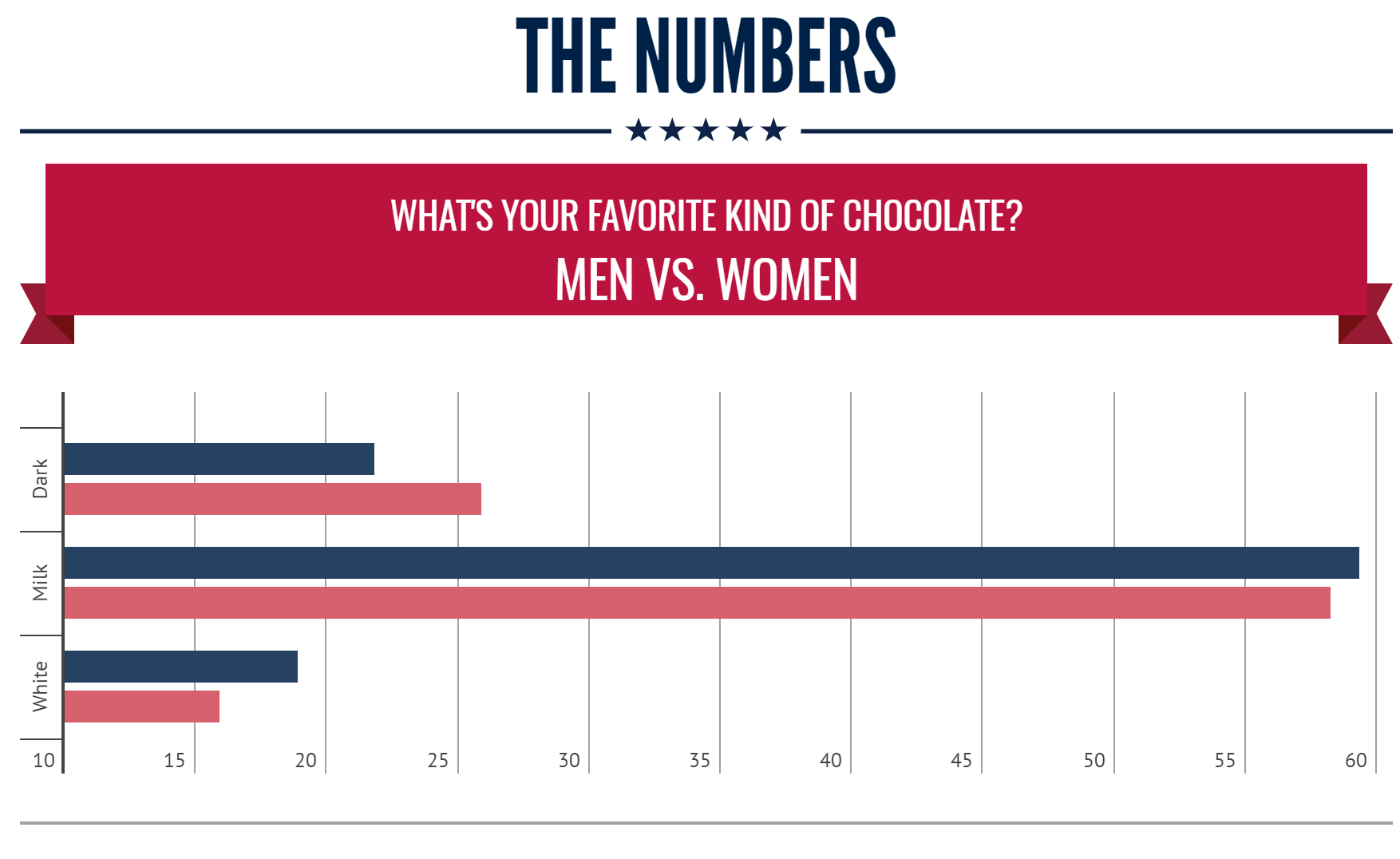 Chocolate Facts By The Numbers