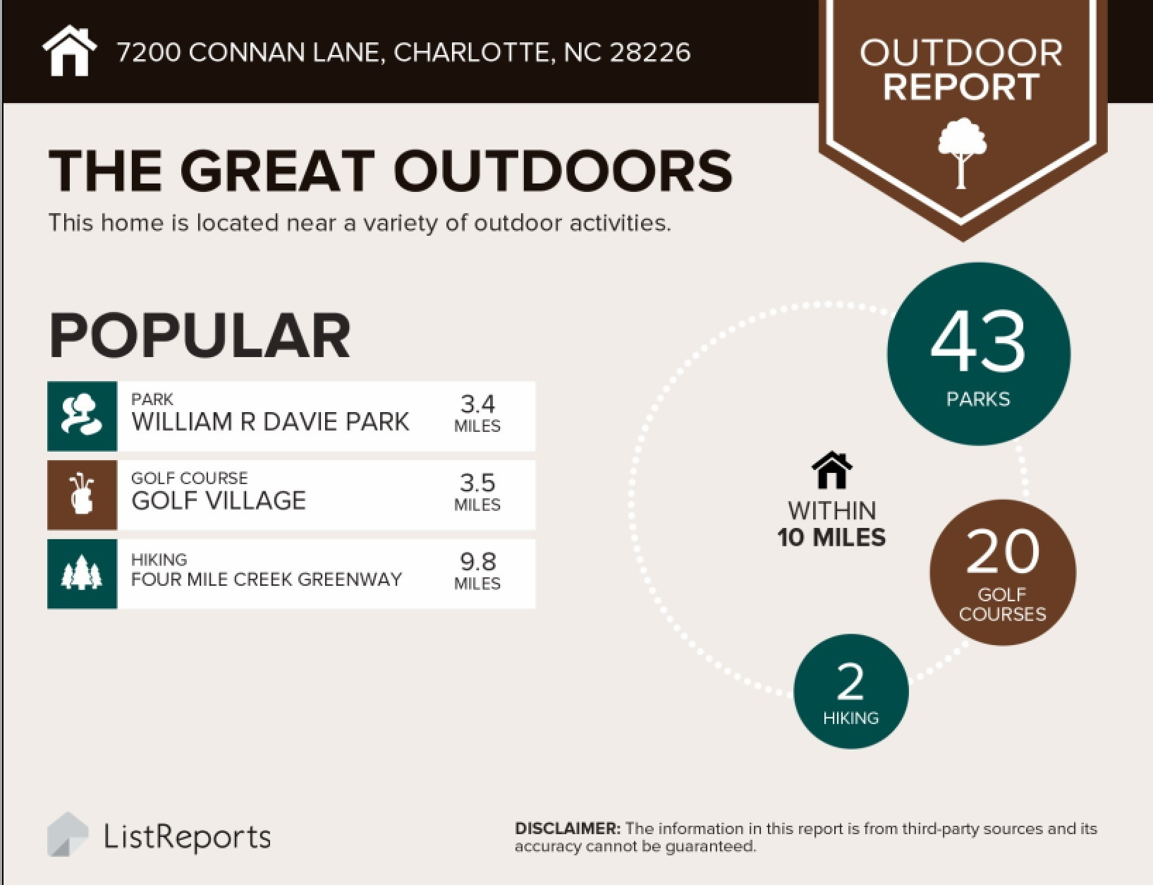Parks and golf options close to Shadow Lake in Charlotte NC